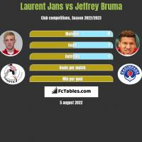 Laurent Jans vs Jeffrey Bruma h2h player stats