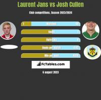 Laurent Jans vs Josh Cullen h2h player stats