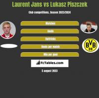 Laurent Jans vs Łukasz Piszczek h2h player stats