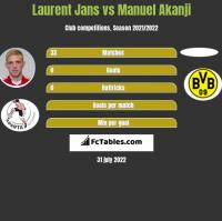 Laurent Jans vs Manuel Akanji h2h player stats