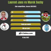 Laurent Jans vs Marek Suchy h2h player stats