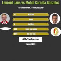 Laurent Jans vs Mehdi Carcela-Gonzalez h2h player stats
