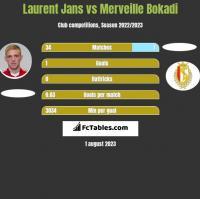 Laurent Jans vs Merveille Bokadi h2h player stats