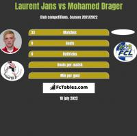 Laurent Jans vs Mohamed Drager h2h player stats
