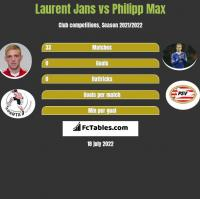 Laurent Jans vs Philipp Max h2h player stats