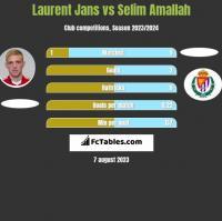 Laurent Jans vs Selim Amallah h2h player stats