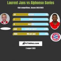 Laurent Jans vs Alphonso Davies h2h player stats
