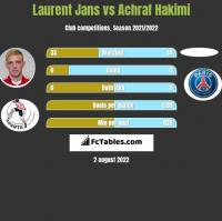 Laurent Jans vs Achraf Hakimi h2h player stats