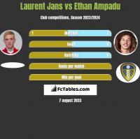 Laurent Jans vs Ethan Ampadu h2h player stats