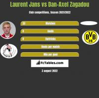 Laurent Jans vs Dan-Axel Zagadou h2h player stats