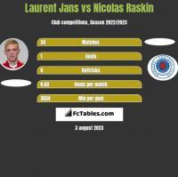 Laurent Jans vs Nicolas Raskin h2h player stats