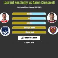 Laurent Koscielny vs Aaron Cresswell h2h player stats