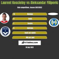 Laurent Koscielny vs Aleksandar Filipovic h2h player stats