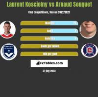 Laurent Koscielny vs Arnaud Souquet h2h player stats