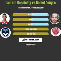 Laurent Koscielny vs Daniel Congre h2h player stats