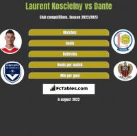 Laurent Koscielny vs Dante h2h player stats