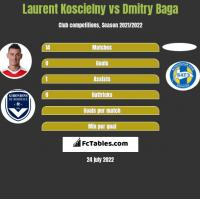 Laurent Koscielny vs Dmitry Baga h2h player stats