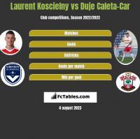 Laurent Koscielny vs Duje Caleta-Car h2h player stats
