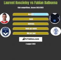 Laurent Koscielny vs Fabian Balbuena h2h player stats