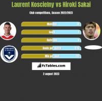 Laurent Koscielny vs Hiroki Sakai h2h player stats