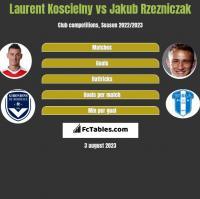 Laurent Koscielny vs Jakub Rzezniczak h2h player stats