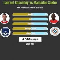 Laurent Koscielny vs Mamadou Sakho h2h player stats