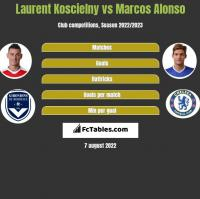 Laurent Koscielny vs Marcos Alonso h2h player stats