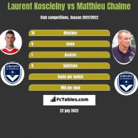 Laurent Koscielny vs Matthieu Chalme h2h player stats