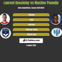 Laurent Koscielny vs Maxime Poundje h2h player stats