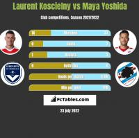 Laurent Koscielny vs Maya Yoshida h2h player stats