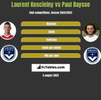 Laurent Koscielny vs Paul Baysse h2h player stats