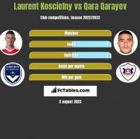 Laurent Koscielny vs Qara Qarayev h2h player stats