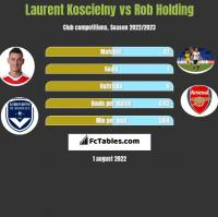 Laurent Koscielny vs Rob Holding h2h player stats