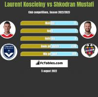 Laurent Koscielny vs Shkodran Mustafi h2h player stats