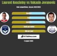 Laurent Koscielny vs Vukasin Jovanovic h2h player stats