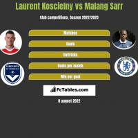Laurent Koscielny vs Malang Sarr h2h player stats