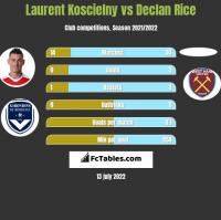 Laurent Koscielny vs Declan Rice h2h player stats