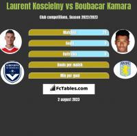 Laurent Koscielny vs Boubacar Kamara h2h player stats