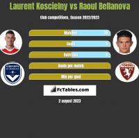 Laurent Koscielny vs Raoul Bellanova h2h player stats