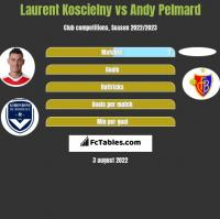 Laurent Koscielny vs Andy Pelmard h2h player stats