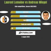 Laurent Lemoine vs Andreas Wiegel h2h player stats