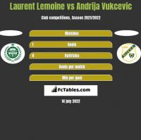 Laurent Lemoine vs Andrija Vukcevic h2h player stats