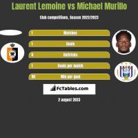 Laurent Lemoine vs Michael Murillo h2h player stats