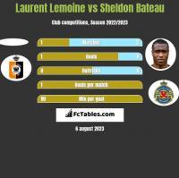 Laurent Lemoine vs Sheldon Bateau h2h player stats