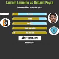 Laurent Lemoine vs Thibault Peyre h2h player stats