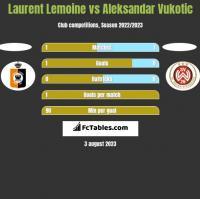 Laurent Lemoine vs Aleksandar Vukotic h2h player stats