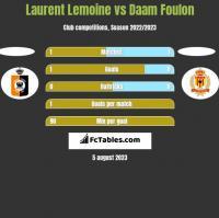 Laurent Lemoine vs Daam Foulon h2h player stats