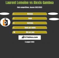 Laurent Lemoine vs Alexis Gamboa h2h player stats