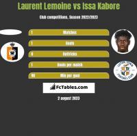 Laurent Lemoine vs Issa Kabore h2h player stats