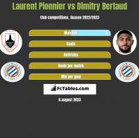 Laurent Pionnier vs Dimitry Bertaud h2h player stats
